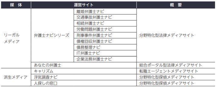 アシロの運営するサイトの表