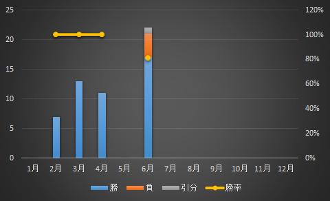 月別上場社数と勝率