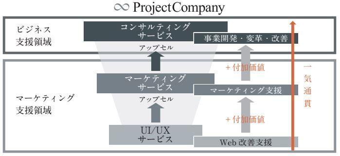 プロジェクトカンパニーの強み