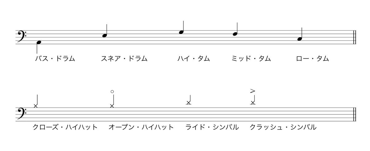ドラム譜五線