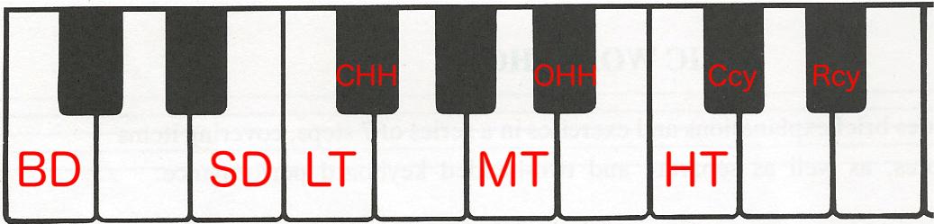 MIDI鍵盤でのドラム音源位置