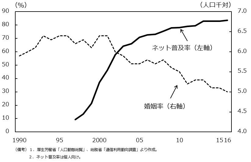インターネット普及率と婚姻率の関係