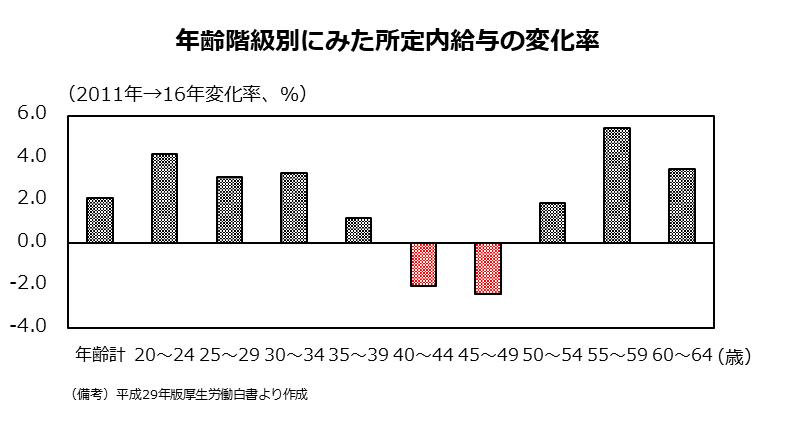 2011年から16年にかけての年齢階級別所定内給与の変化率。氷河期世代のみがマイナス