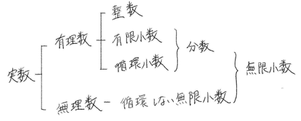f:id:smohisano:20210807103113p:plain