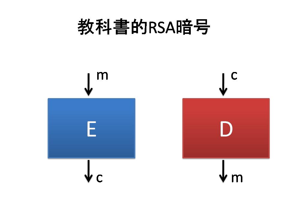 教科書的RSA暗号