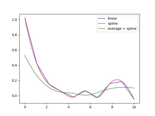 matplotlibでグラフのスムージング - snovaのブログ