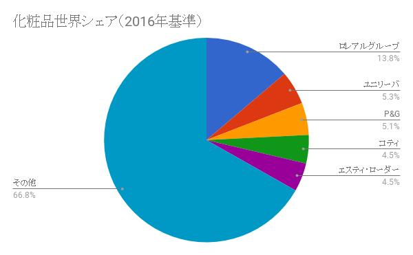 化粧品世界シェア(2016年基準)