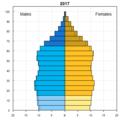 人口ピラミッド_米国_2017