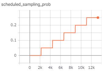 scheduled samplingを行う確率を段階的に上昇させた