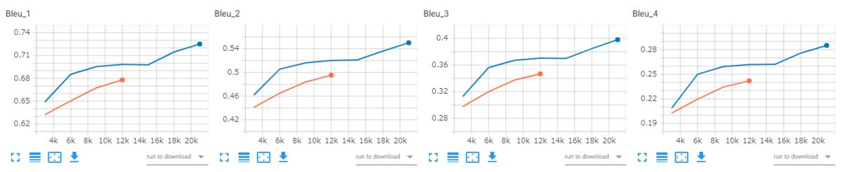 BLEUは学習経過と共に上昇