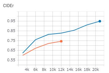 CIDEr-Dは学習経過と共に上昇