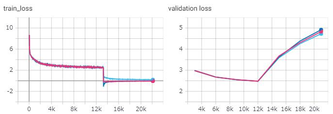 train/validation lossは一度下降してから徐々に上昇