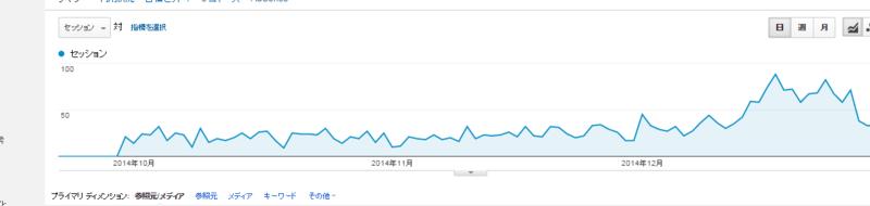 グーグルアナリティクのスセッション数グラフ画像