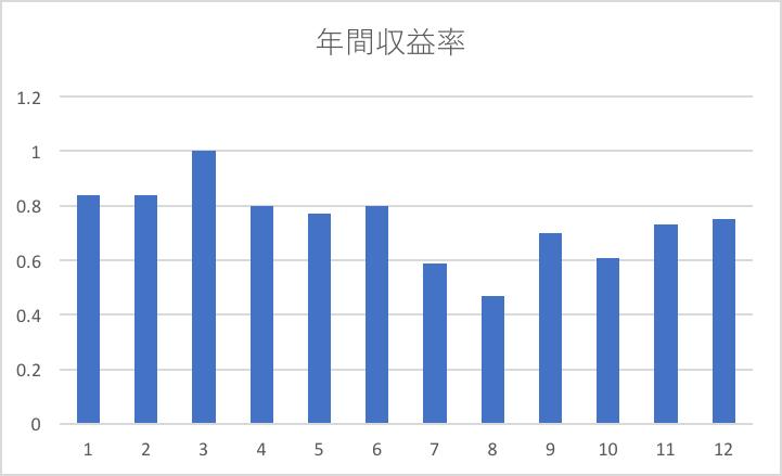 アドセンス年間単価推移グラフ