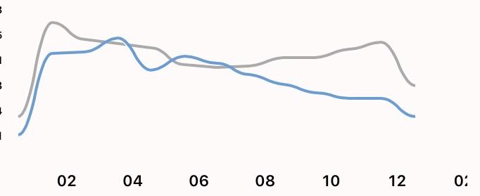 ブログPVの推移グラフ