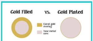 左:ゴールドフィルの断面図 右:金メッキの断面図 黄色は金の量を表し、ゴールドフィルの金の膜の厚みがはるかに多い