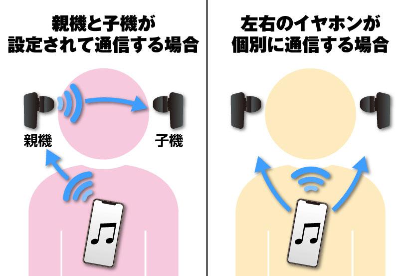 左右のイヤホンで音が分かれる仕組みは?