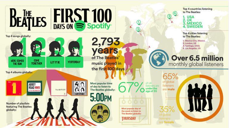 ビートルズがSpotifyで聴かれたインフォグラフィック