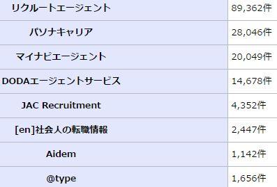 転職サイトの求人数の違い