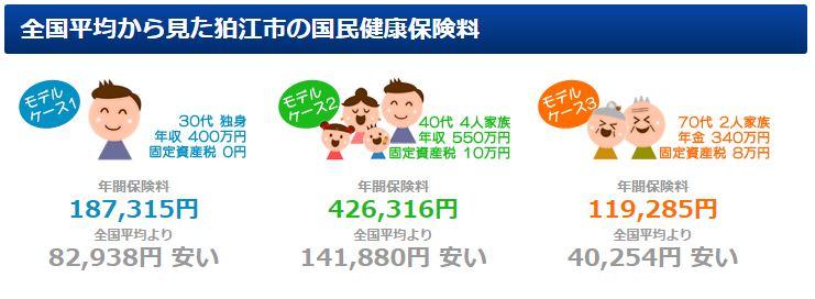 狛江市の国民健康保険