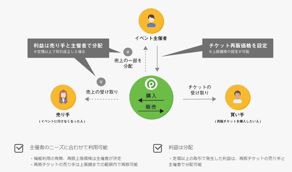 f:id:sohhoshikawa:20170625174412p:plain