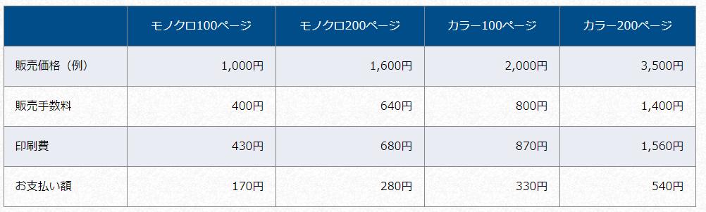 f:id:sohhoshikawa:20171025111502p:plain