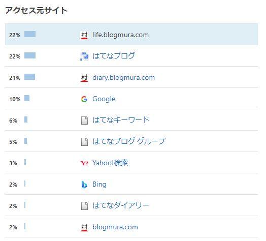 ブログ村からのアクセス