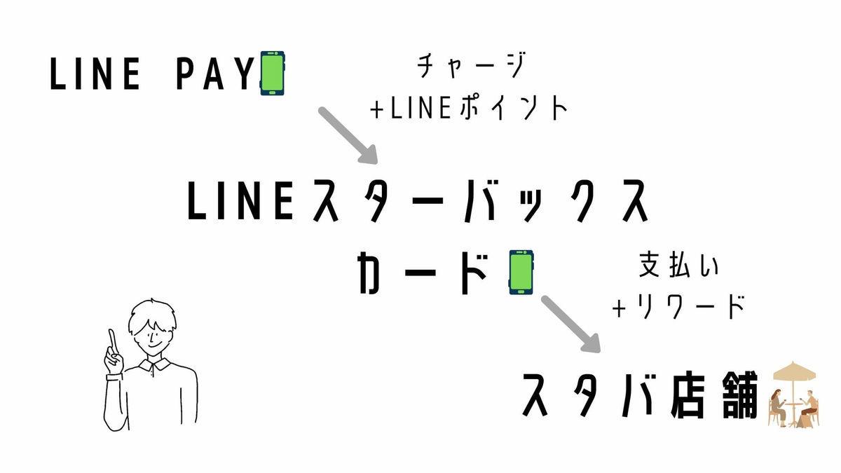 LINEスターバックスカードの仕組み