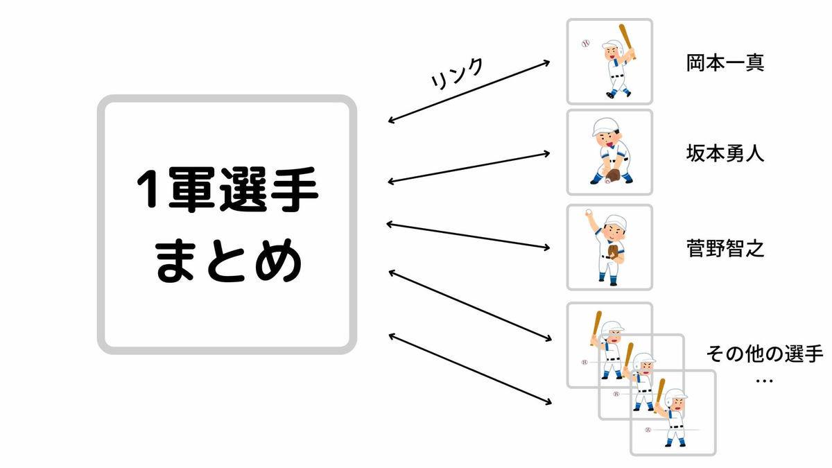 サイト構造の説明