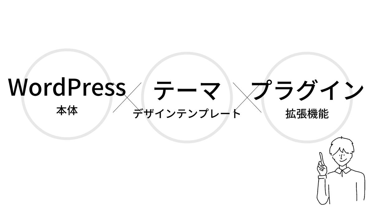 WordPressの基本要素