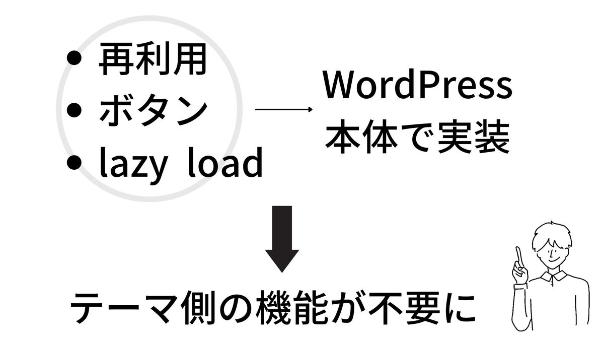 WordPressのブロックエディターの進化
