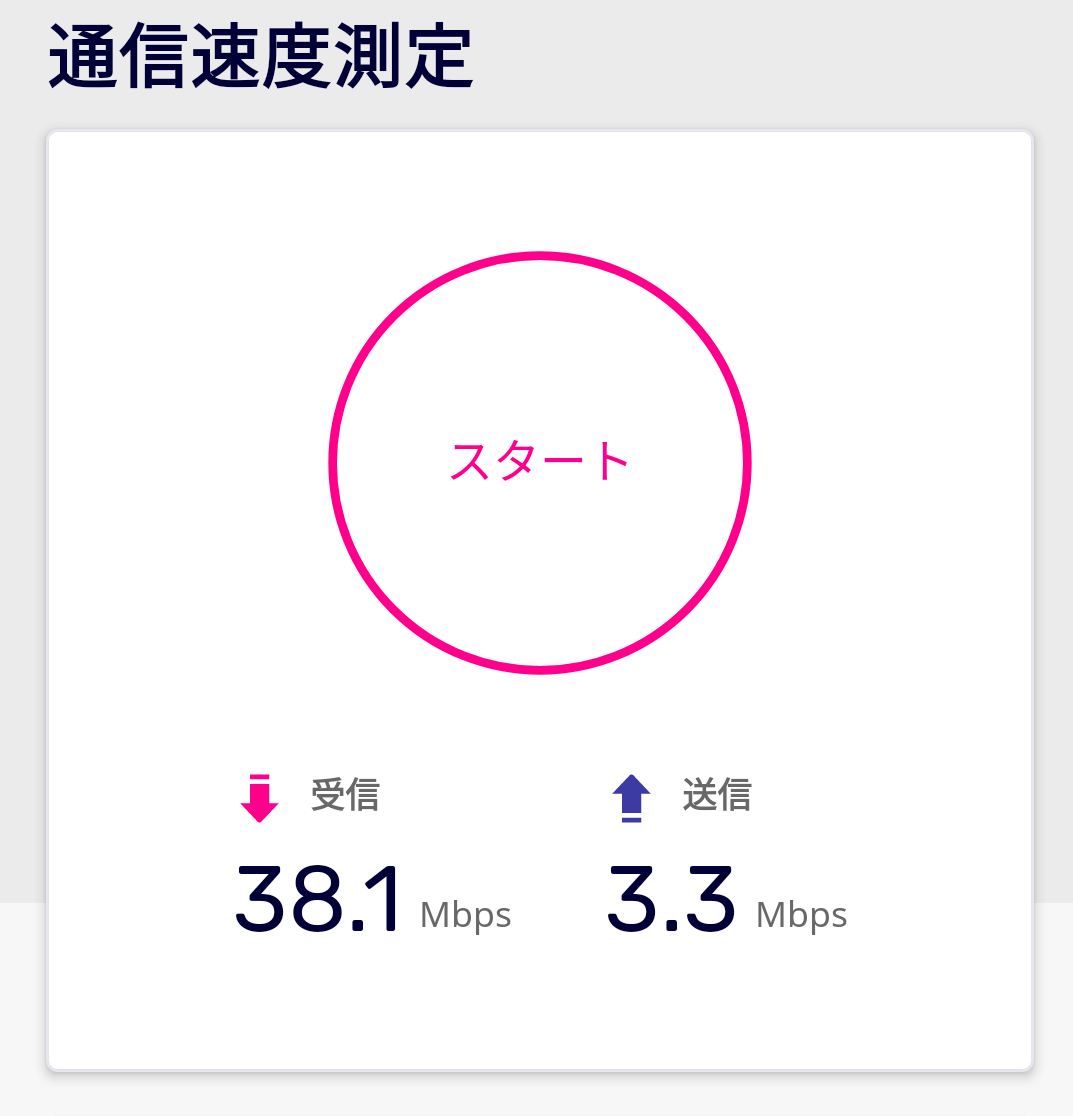 UQ WiMAXの通信速度