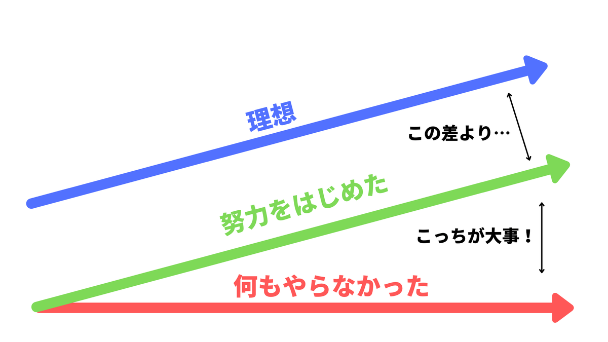 努力のイメージ図