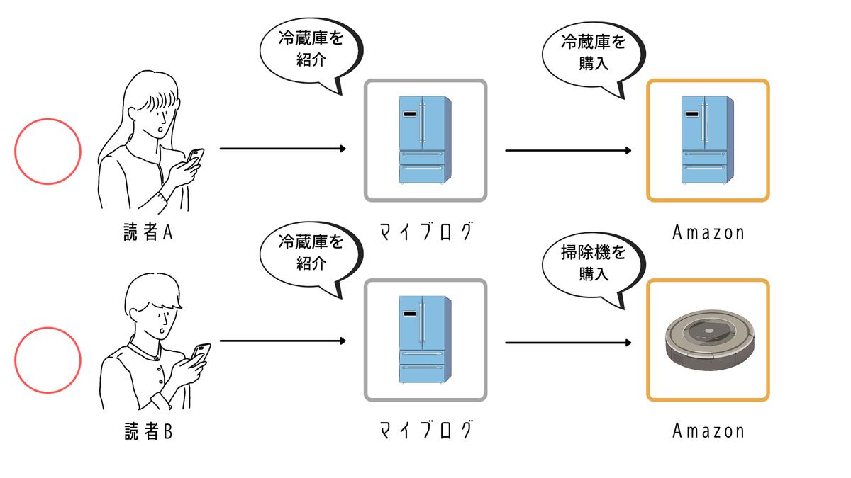 Amazonアソシエイトの仕組みを説明した図
