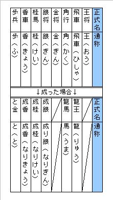 表_駒の種類