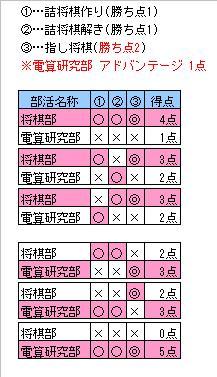 図_星取表