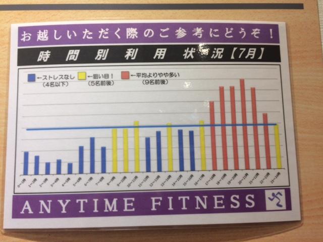 時間帯別グラフ