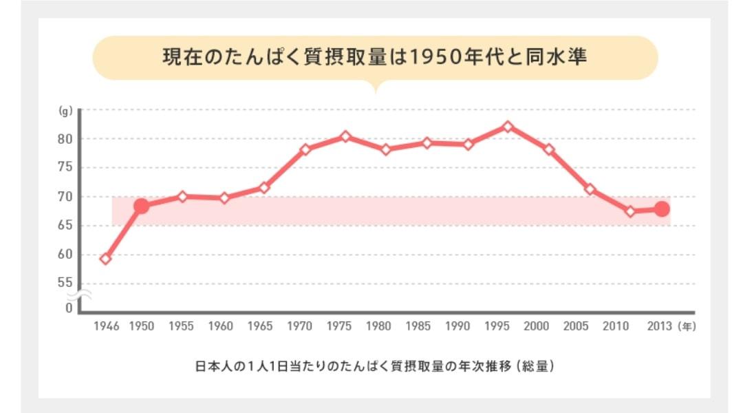 日本人の平均たんぱく質摂取量
