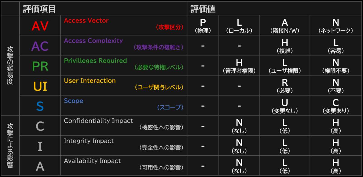 f:id:soji256:20190922174506p:plain