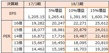f:id:sokogakikitai:20170310094712p:plain