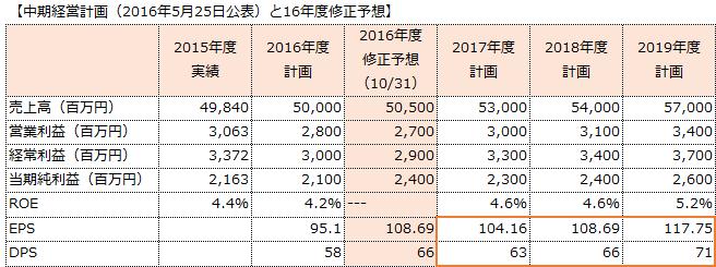 f:id:sokogakikitai:20170314151854p:plain