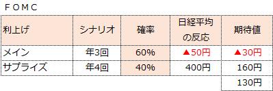 f:id:sokogakikitai:20170315204732p:plain