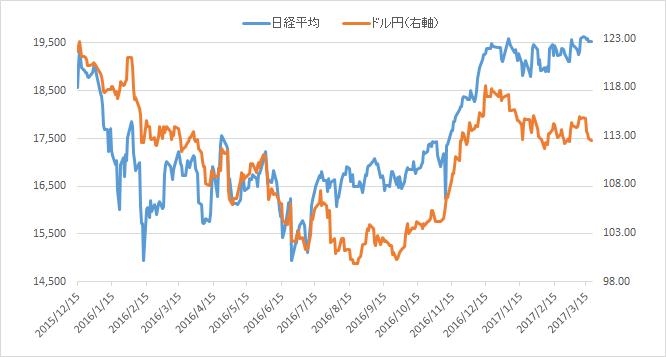 f:id:sokogakikitai:20170322105812p:plain