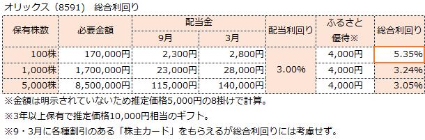 f:id:sokogakikitai:20170322115150p:plain