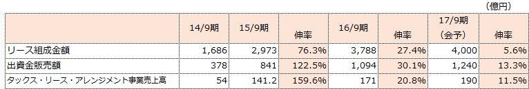 f:id:sokogakikitai:20170322115644p:plain