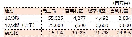 f:id:sokogakikitai:20170322120009p:plain