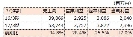 f:id:sokogakikitai:20170322120031p:plain