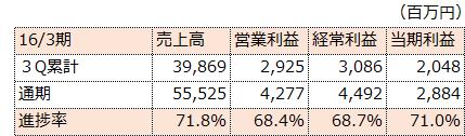 f:id:sokogakikitai:20170322120152p:plain