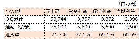 f:id:sokogakikitai:20170322120215p:plain
