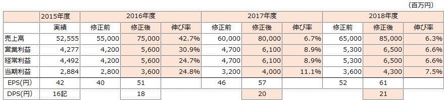 f:id:sokogakikitai:20170322120242p:plain